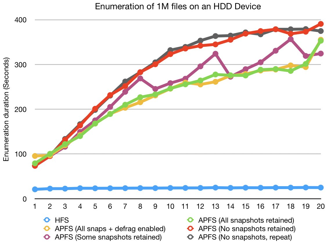 Enumeration of 1M files on an HDD Device